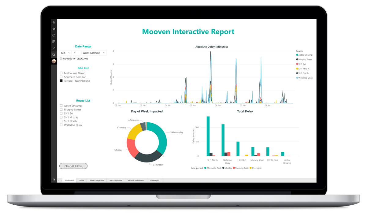Interactive Reporting - When custom reporting is required, we can now push data into Microsofts's PowerBI to provide a rich and interactive experience.Reports are automatically updated mid-morning so you can view results from the morning peak. Wanting to build a custom visualisation, not a problem, there are lots of different options available.