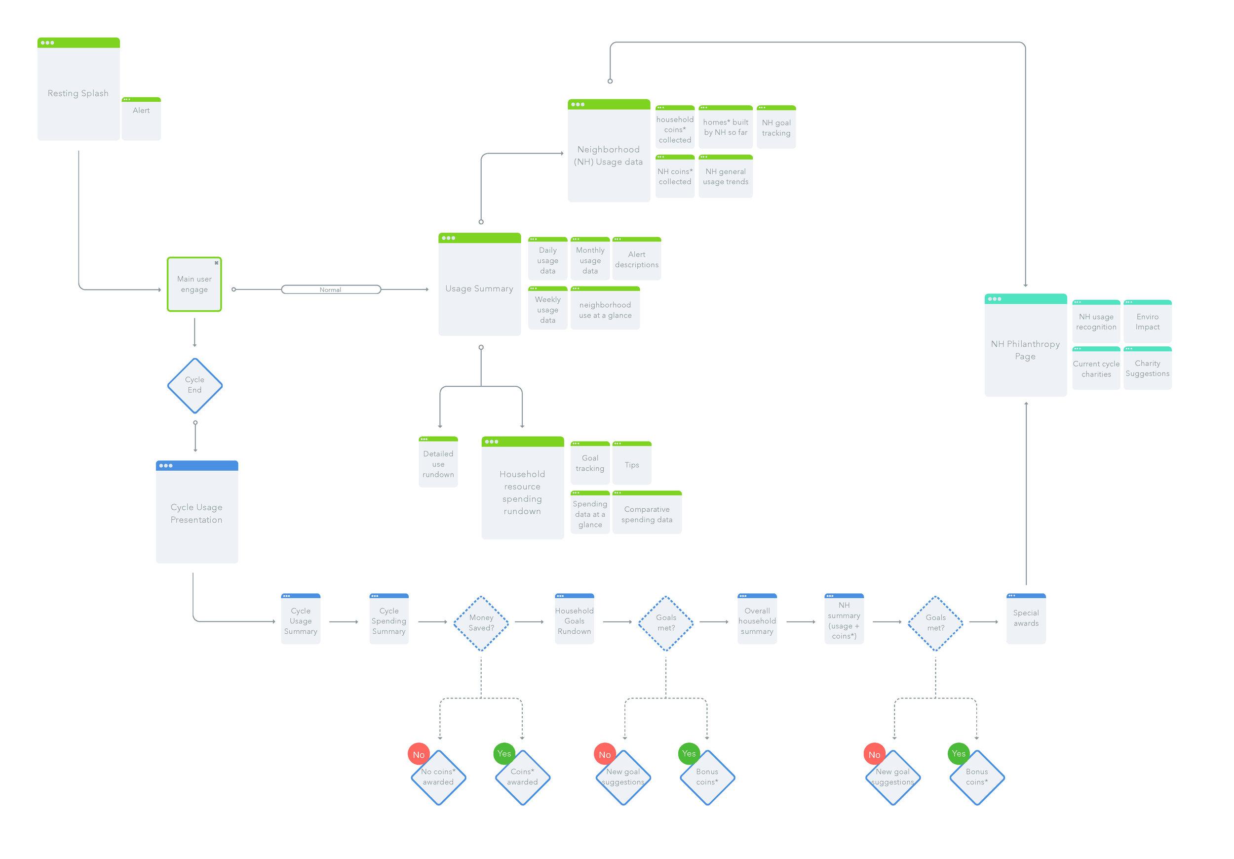 user_flow.jpg