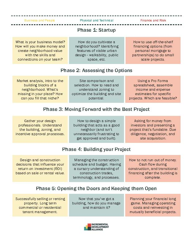 Development Process Overview
