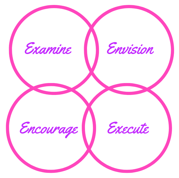 Examine, Envision, Encourage, Execute.png