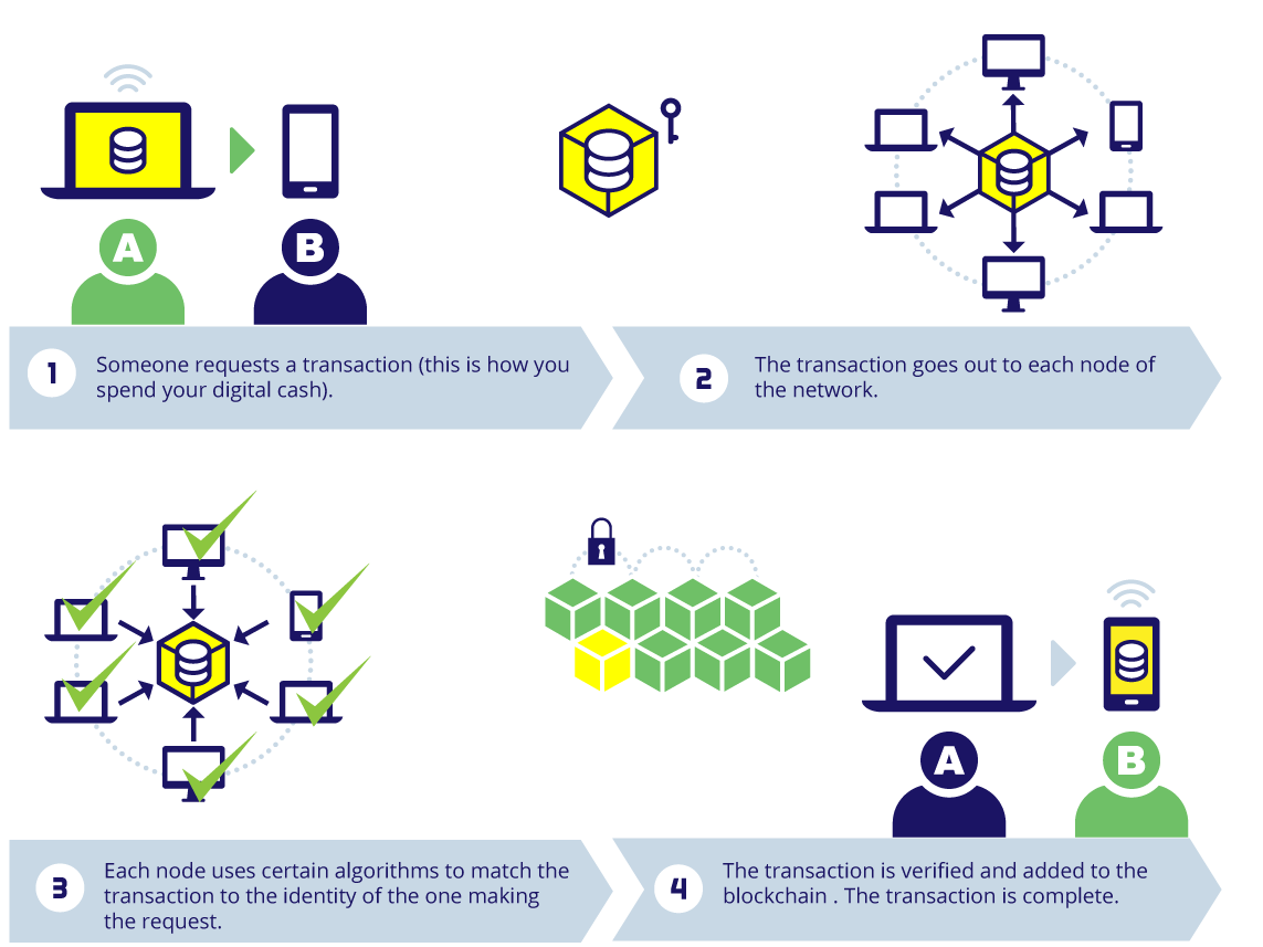 How cryptocurrency transactions work