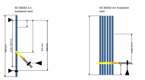 - IEC 60332-3 ja IEC 60332-1