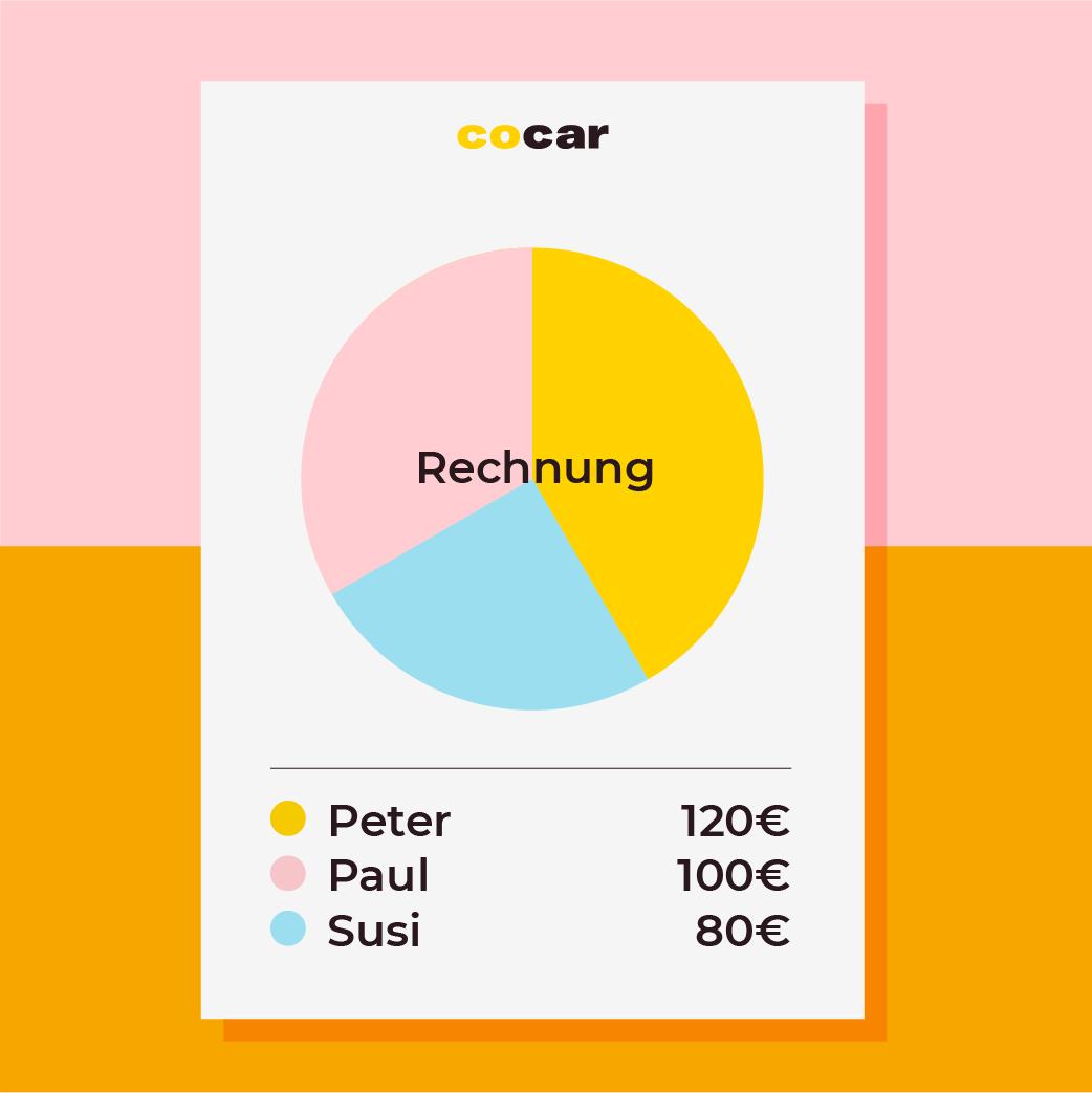 COCAR Carsharing - Fair zahlen