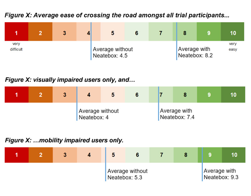 Key Results of the LJ Research: Rating of ease of crossing without Button at 4.5 and with Button at 8.2.