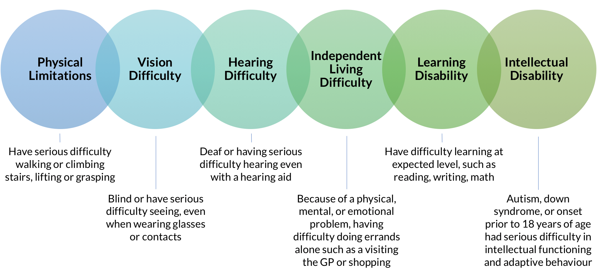 Types of Disabilities:  Physical Limitations, Vision Difficulty, Hearing Difficulty, Independent Living Difficulty, Learning Disability, Intellectual Disability Nielsen's Reaching Prevalent, Diverse Consumers with Disabilities Report, October 2016