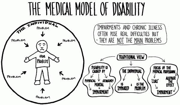An illustration of the Medical Model of Disability, seeing the individual as the problem. Source:  Democracy Disability and Society Group