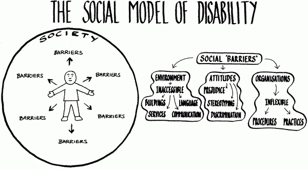 An illustration of the Social Model of Disability, seeing societal barriers as the problem. Source:  Democracy Disability and Society Group