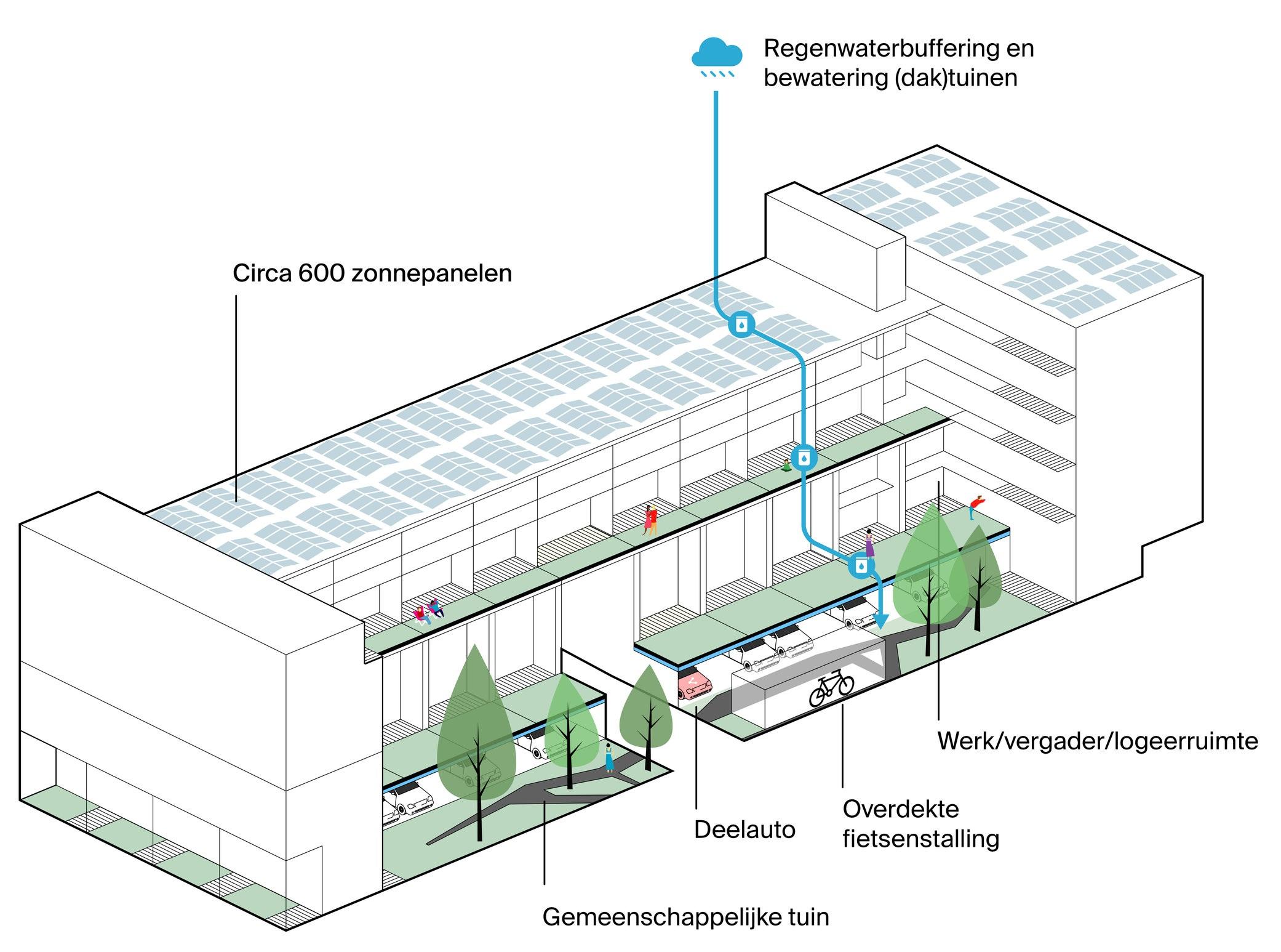 Overview van het gebouw