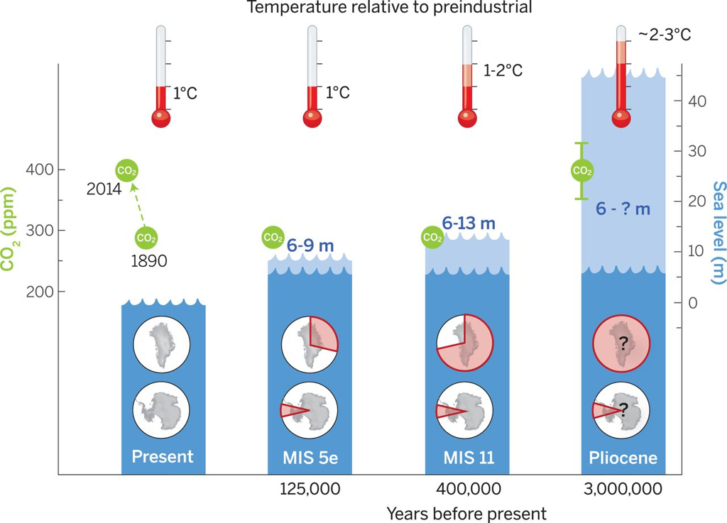 Peak global mean temperature, atmospheric CO2, maximum global mean sea level (GMSL), and source(s) of meltwater.   Light blue shading indicates uncertainty of GMSL maximum. Red pie charts over Greenland and Antarctica denote fraction (not location) of ice retreat.    Source:   Dutton et al. (2005)
