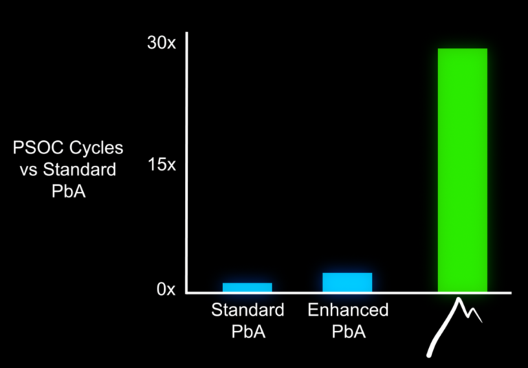 Graph 3: represents the drastic cycle-life improvements to be seen in new material combinations (advanced expander line) over the standard PbA battery expander materials