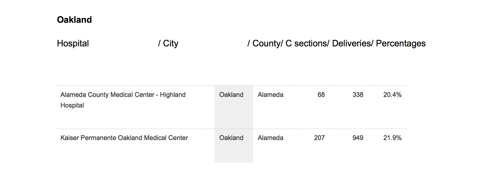 Oakland C section.png