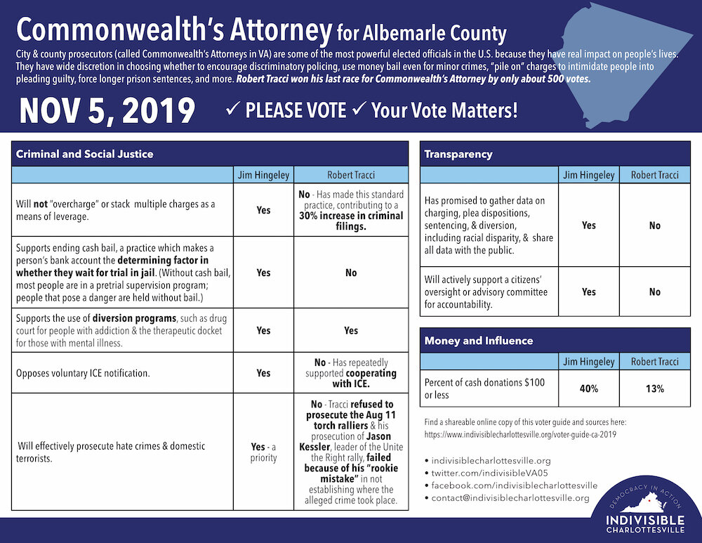 See our full voter guide for Commenwealth's Attorney