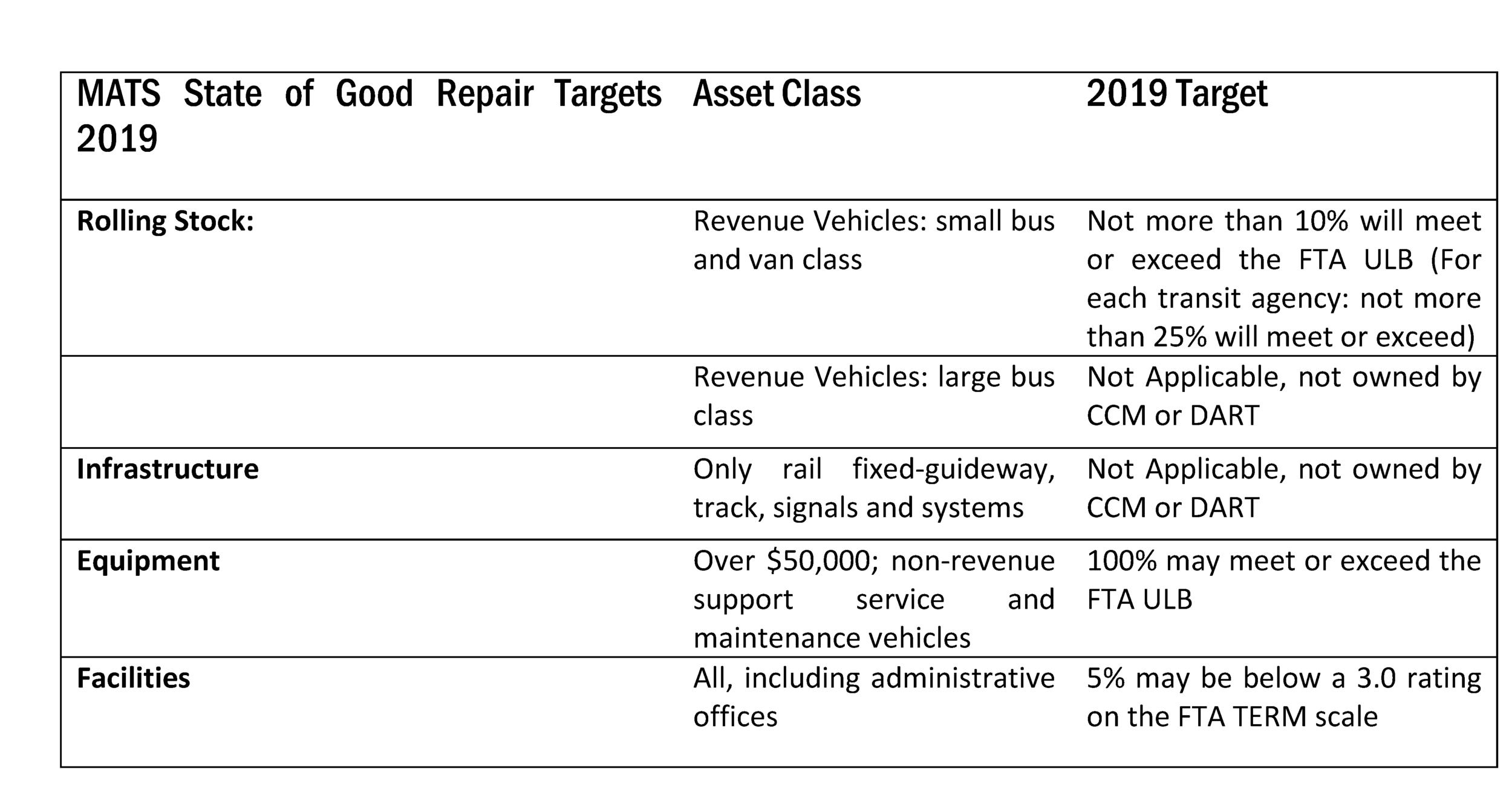 MATS State of Good Repair Targets 2019.png