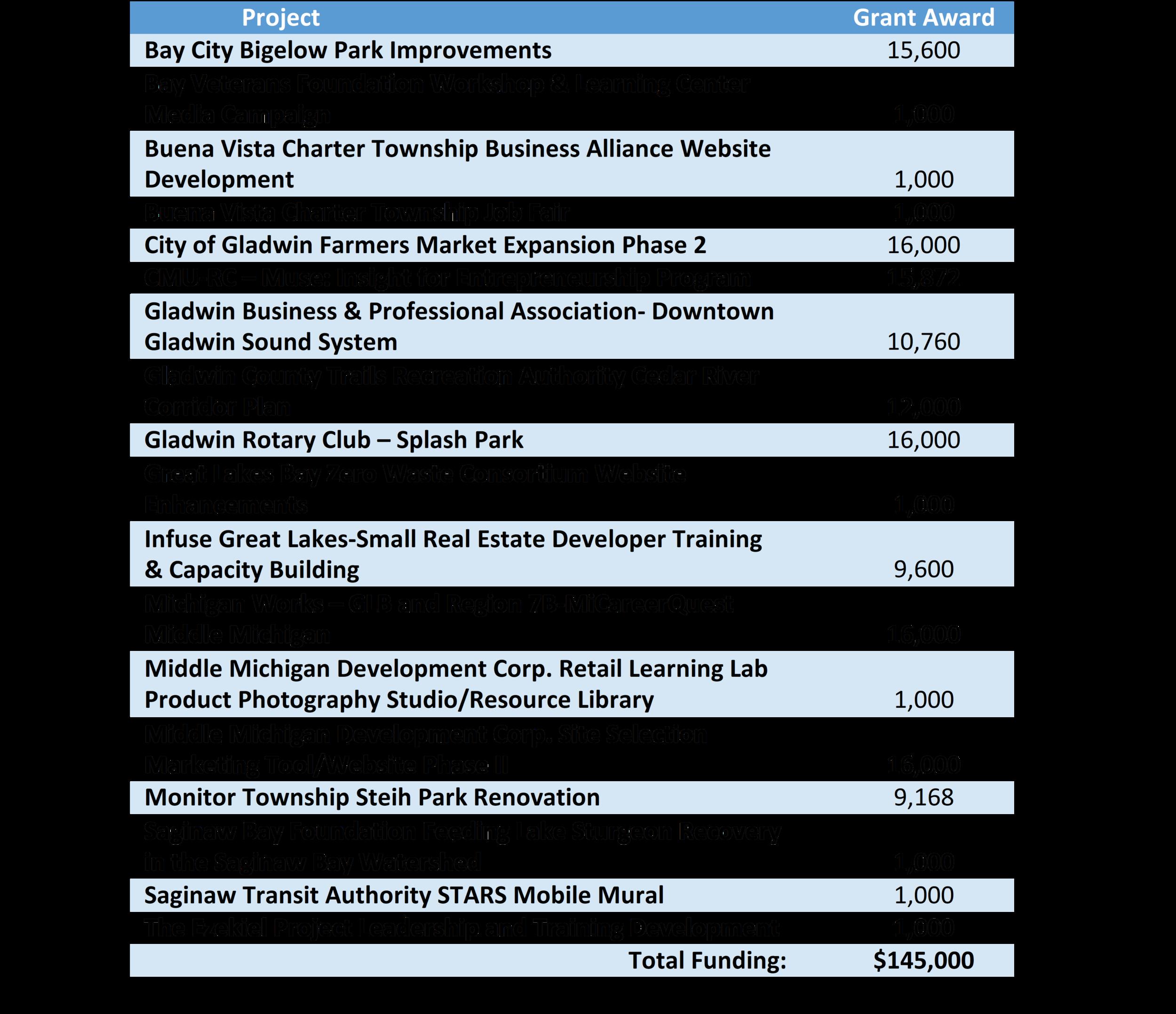 EMCOG Grants 2019.png