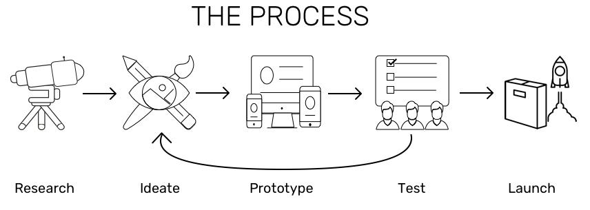 ux process.png
