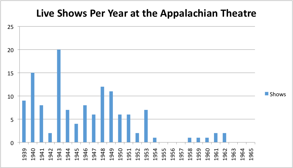Live Shows Per Year.png
