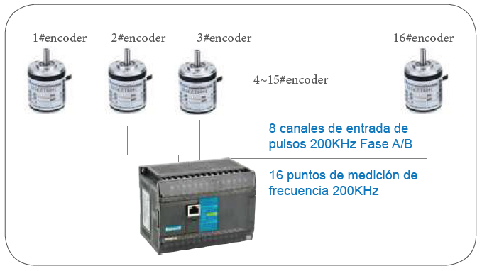 Haiwell PLC with 16 encoders.