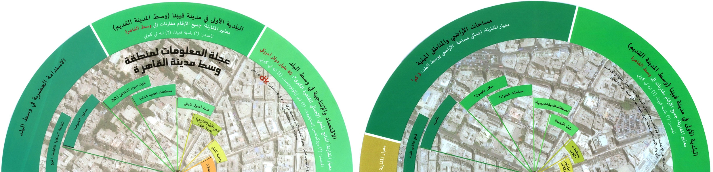Downtown Cairo Infowheel