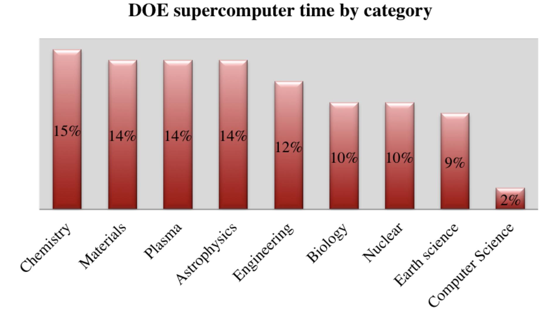 Data source:  http://www.doeleadershipcomputing.org/