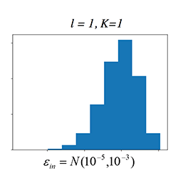 Factories designed with an implied low physical error rate only require concatenation up to l =1 level