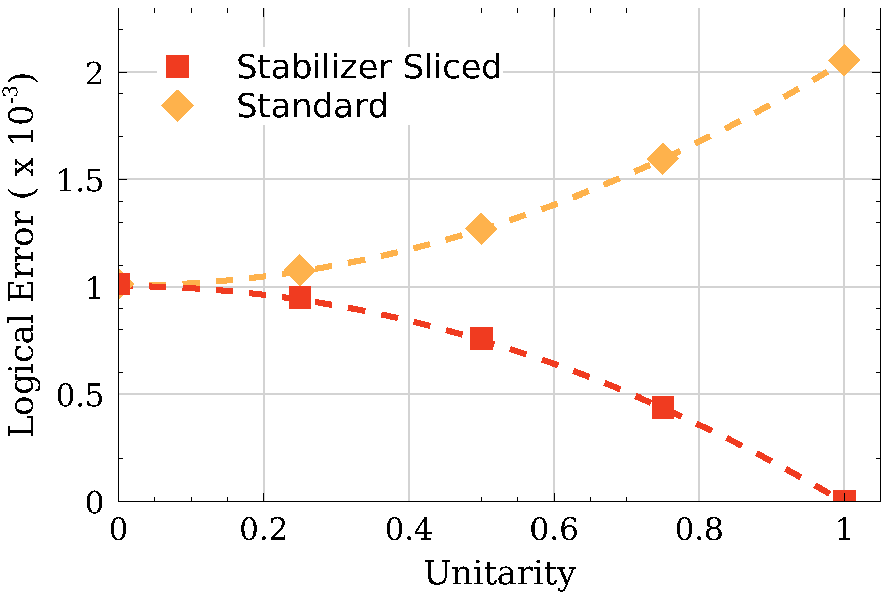 Logical error rates and quadratic fits with and without stabilizer slicing