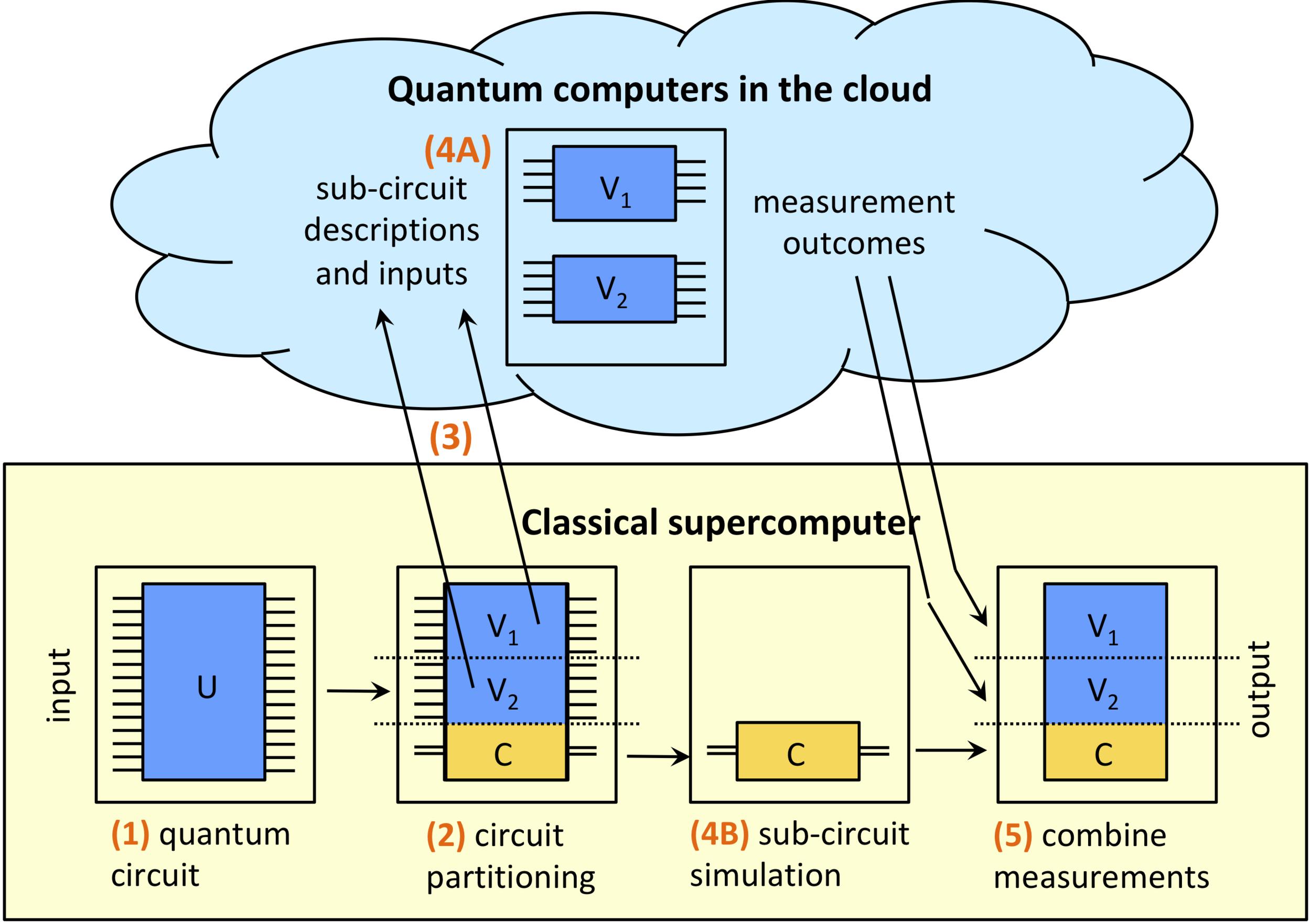 Decomposition of a quantum circuit