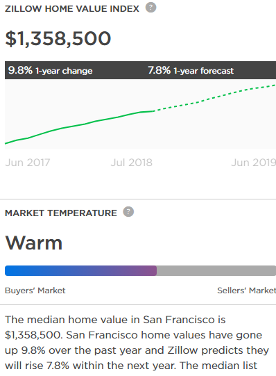 cost_of_sf_housing.png