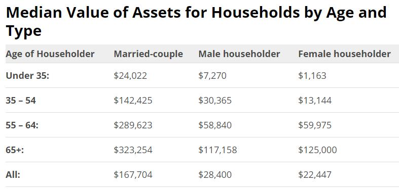 median_assets.png