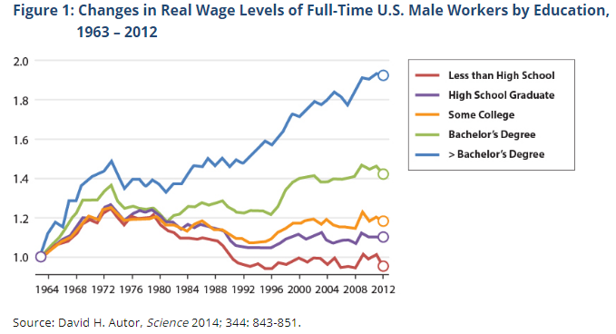 wages_by_education_over_time.png