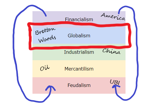 the_full_stack_of_society_GLOBALISM.png