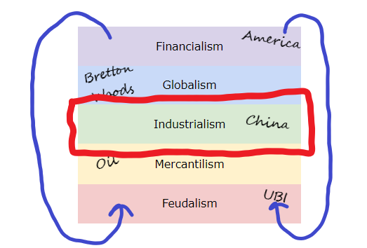 the_full_stack_of_society_INDUSTRIALISM.png