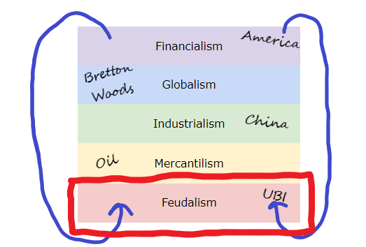the_full_stack_of_society_FEUDALISM.png