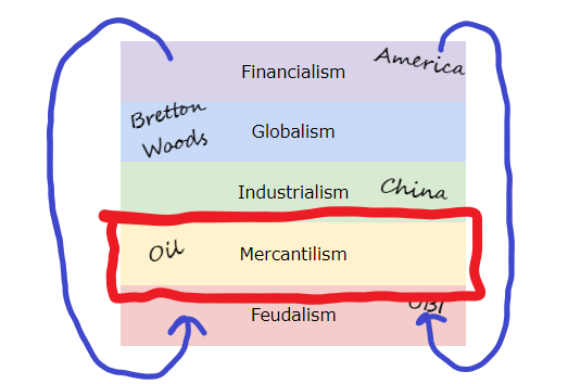 the_full_stack_of_society_MERCANTILISM.png