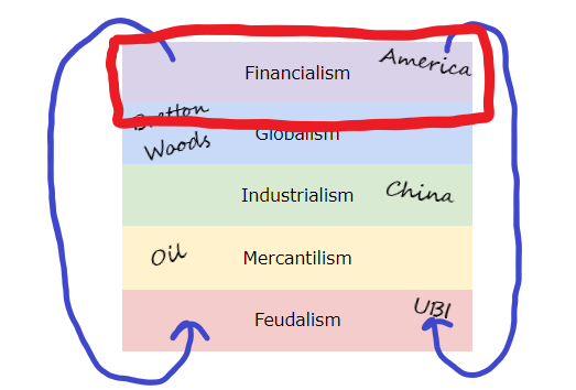 the_full_stack_of_society_FINANCIALISM.png
