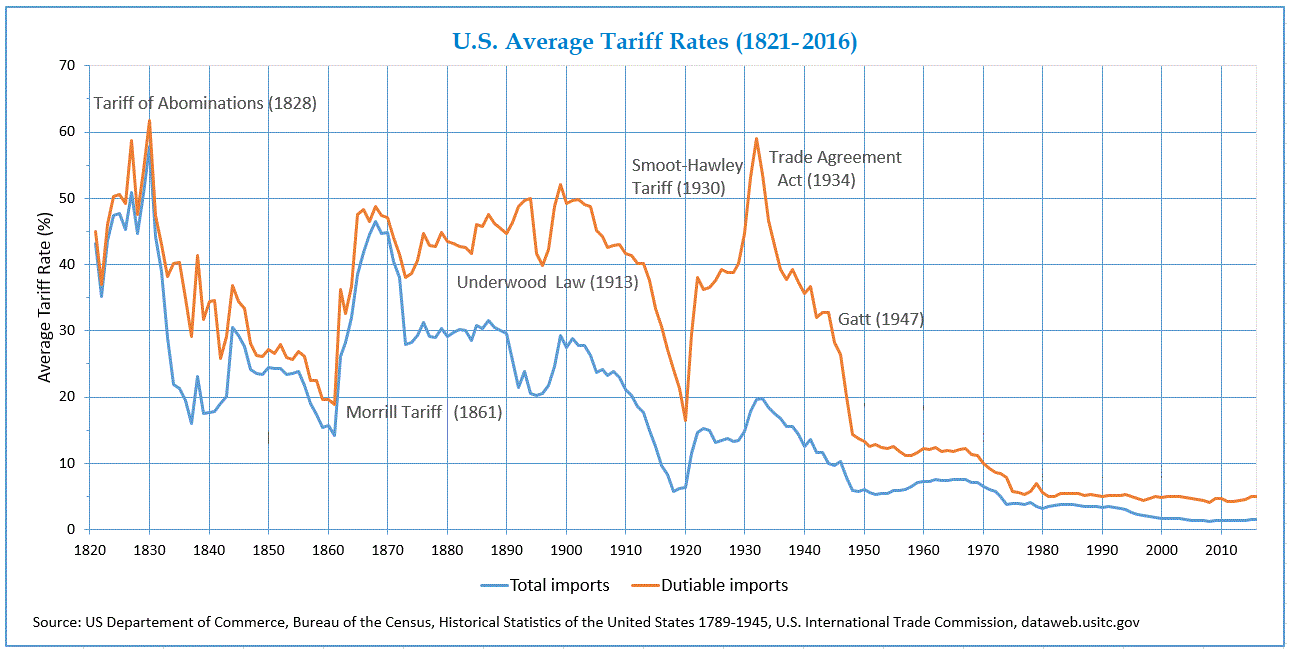 Read the y-axis closely for a laugh and don't judge China too harshly for their 17% Tariff today — they learned from the best