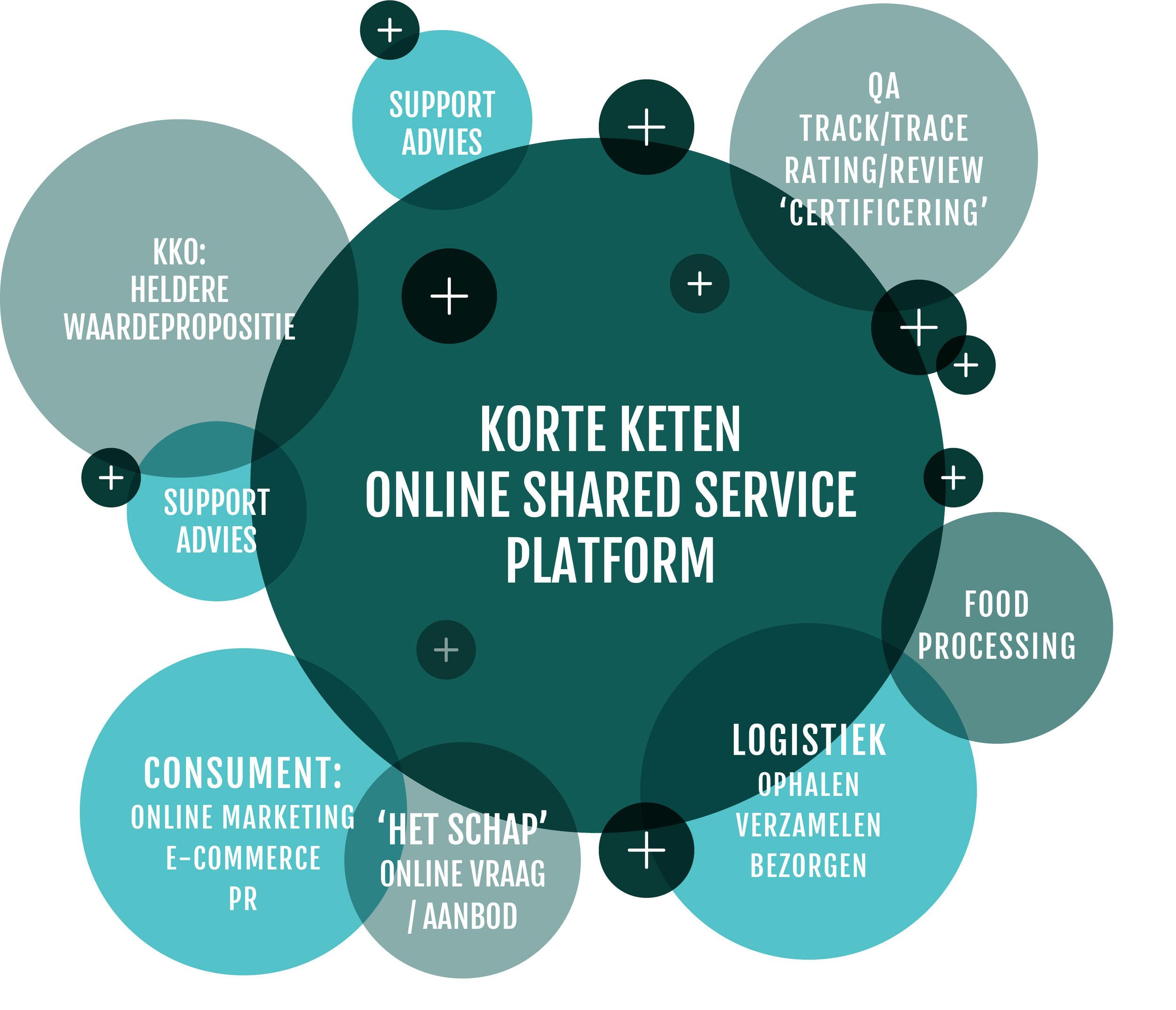 Korte_keten_platform.jpg