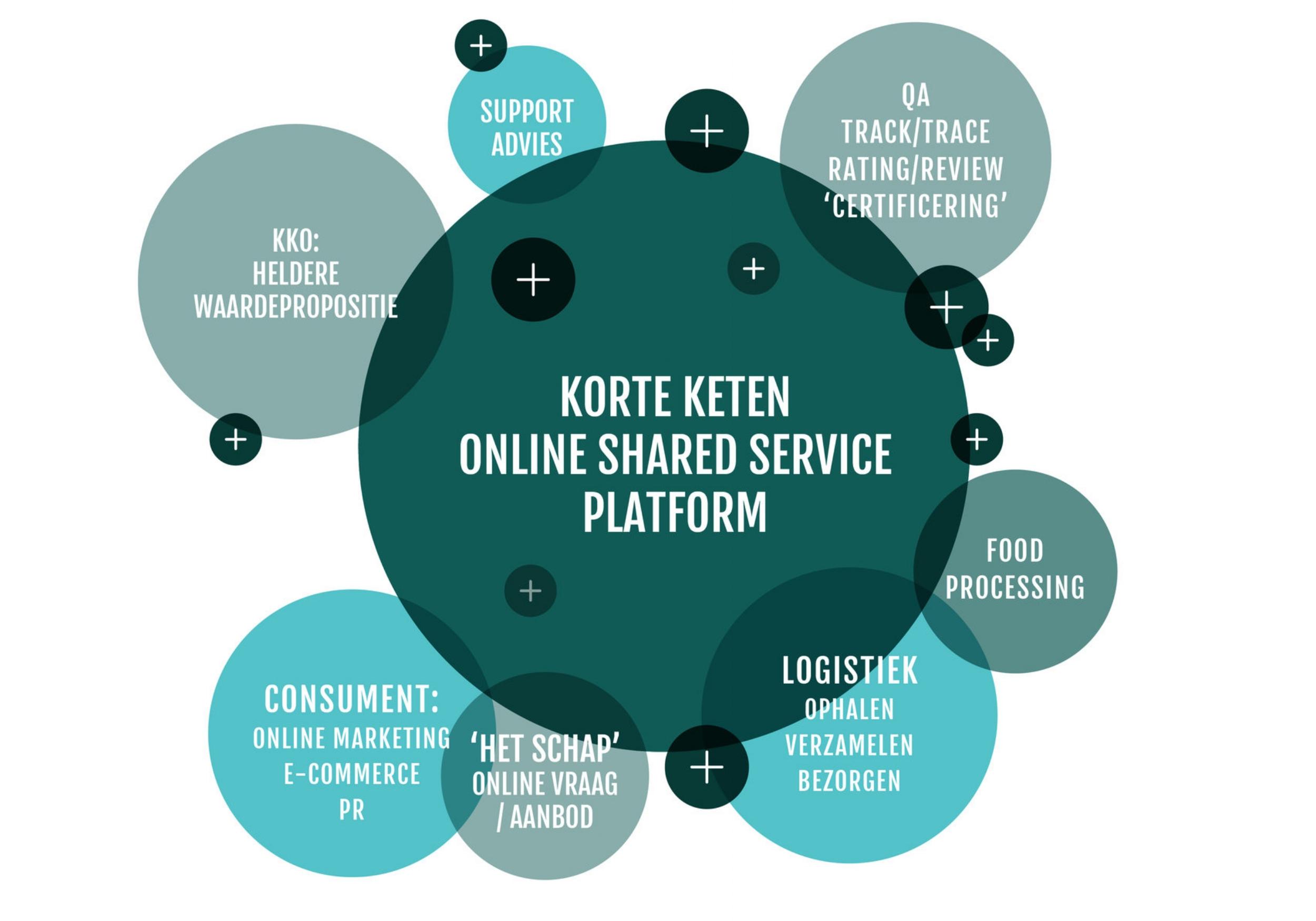 Shares Services Platform Een platform met kennis en faciliteiten voor de Korte Keten Ondernemers.