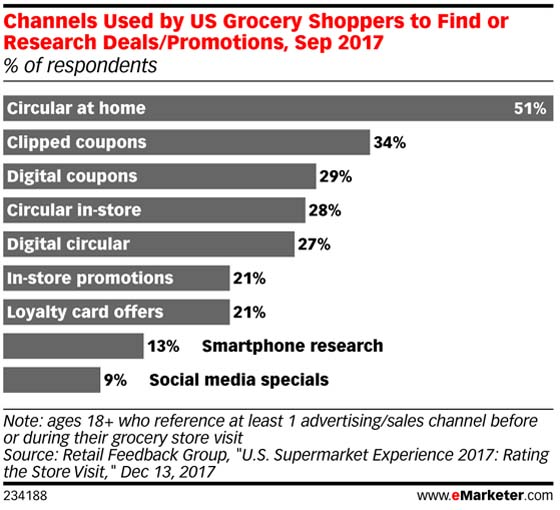 Channels Consumers Use to Find Coupons