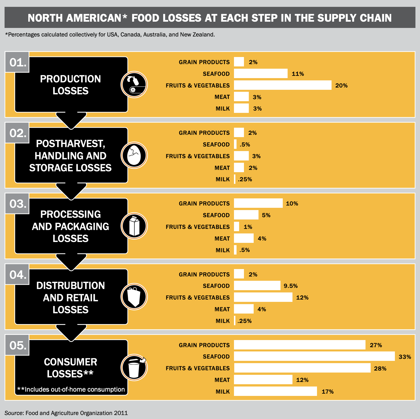 Supply Chain Food Loss.png