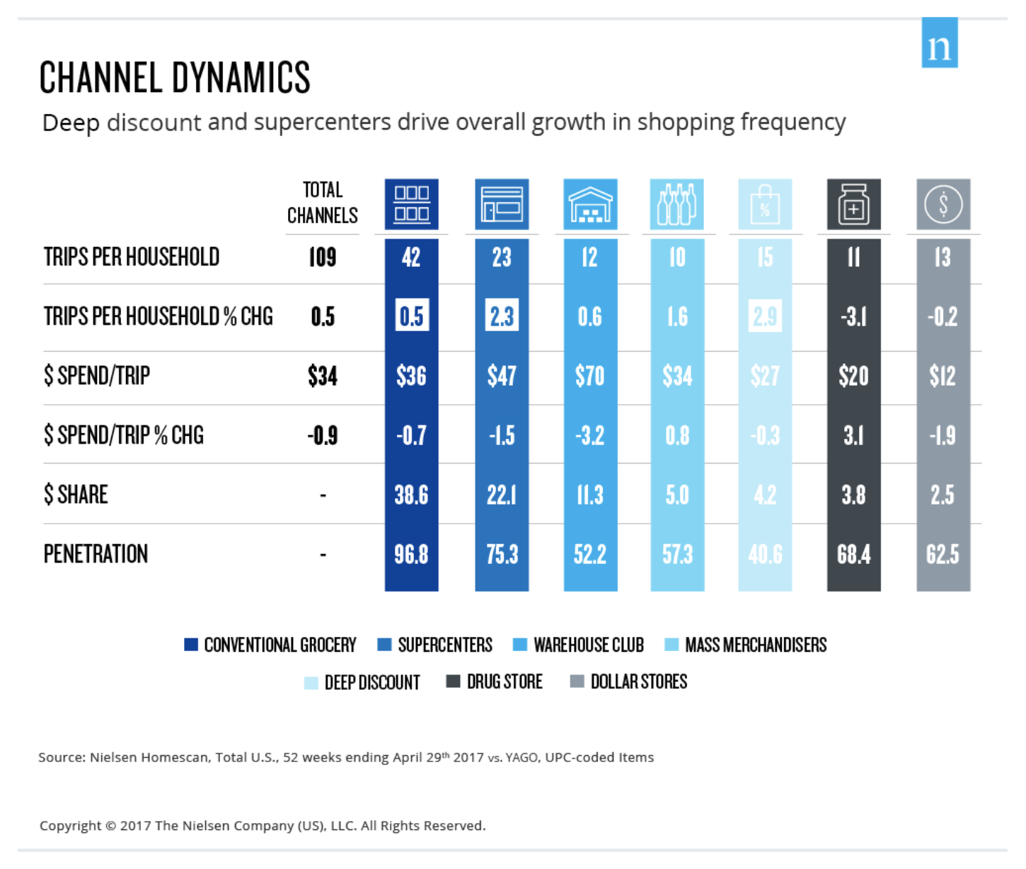 Channel Dynamics, courtesy of The Nielson Company