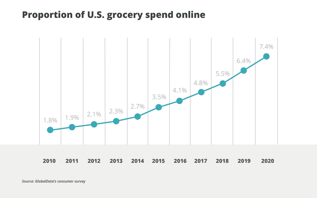 By 2020, some 7.4% of grocery spend will be digital. By 2025, the proportion will be over 10%.