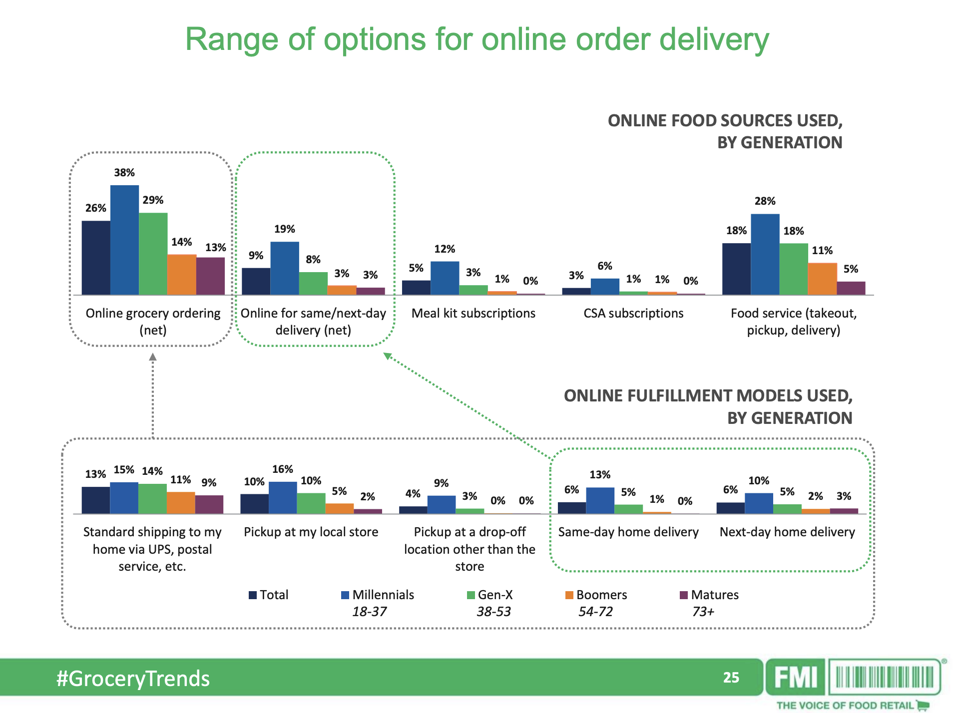 Photo courtesy of FMI's  How Technology is Changing Grocery Shopping, From the Consumer Perspective