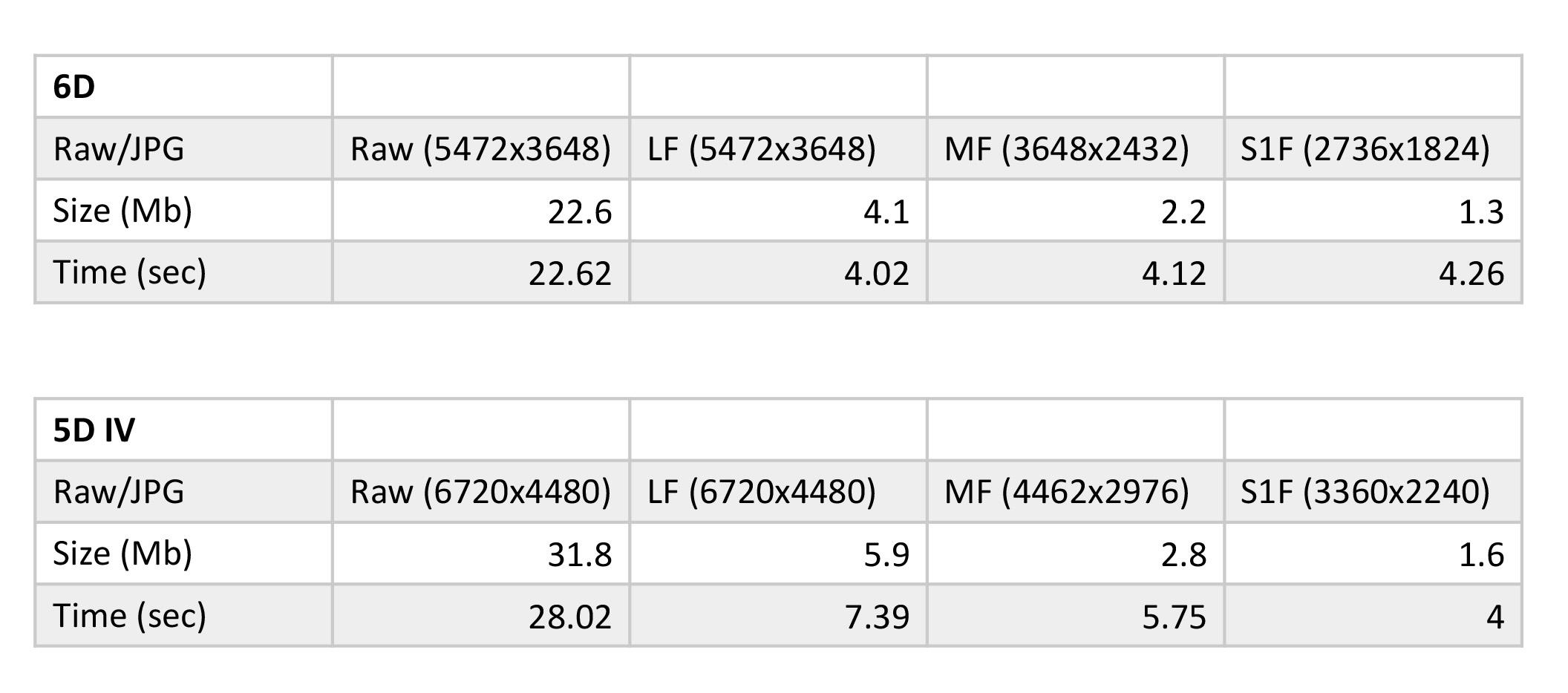 Canon Wifi Transfer Speed Tables.jpg