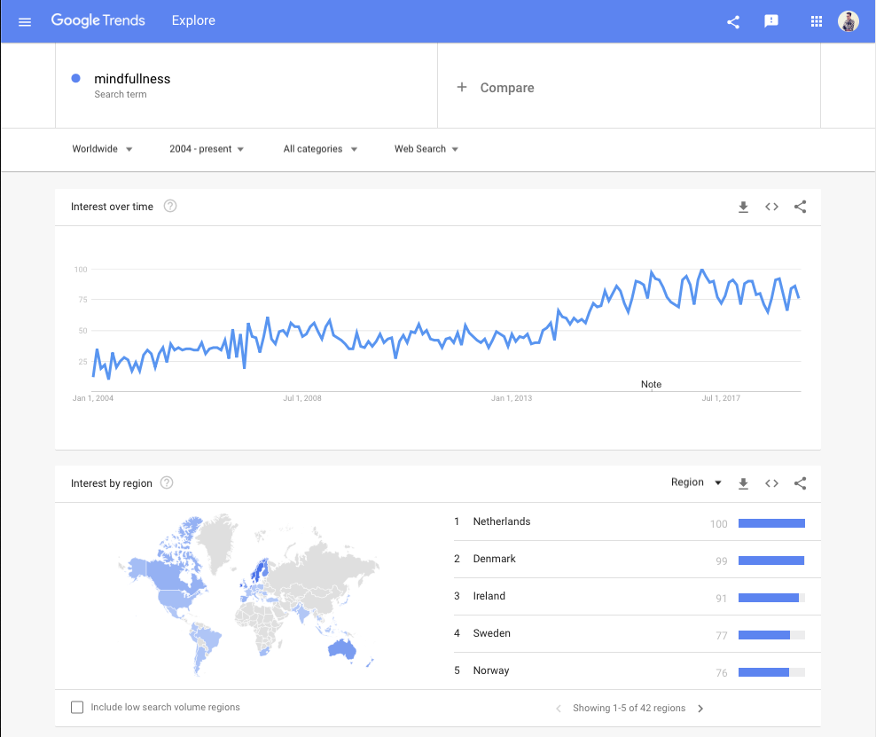 Google Trends data for 'Mindfulness' - one of the recent trends in self-help. With the ever decreasing stability, but increasing measurability of all aspects of our lives, nebulous concepts like success, happiness, health and well-being, have become core concerns of our age, which many of us attempt to monitor and regulate constantly, in lieu of control over other aspects our lives, like owning a home or having a stable career. I've also wondered for a while if self-help is in the process of being replaced by Instagram, where we 'fake it til you make it'. How many of us have actually given up on internal happiness (whatever that is) and have settled instead for simply projecting it?