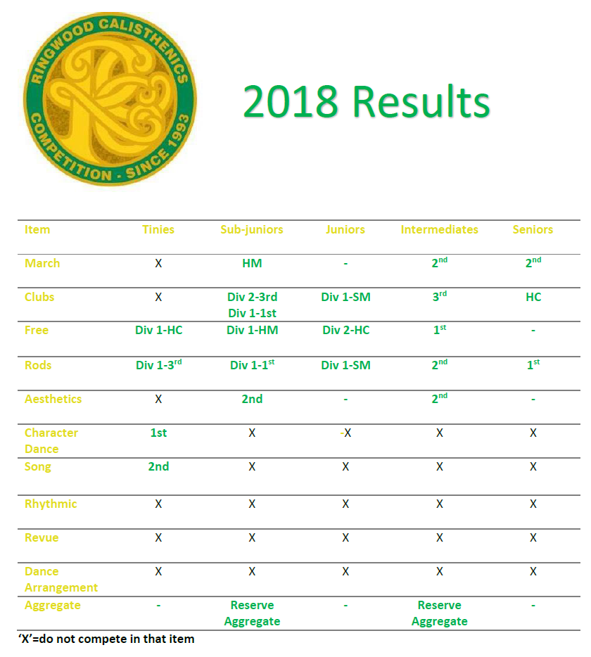 ringwood results.png