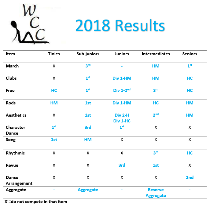 waverley results.png