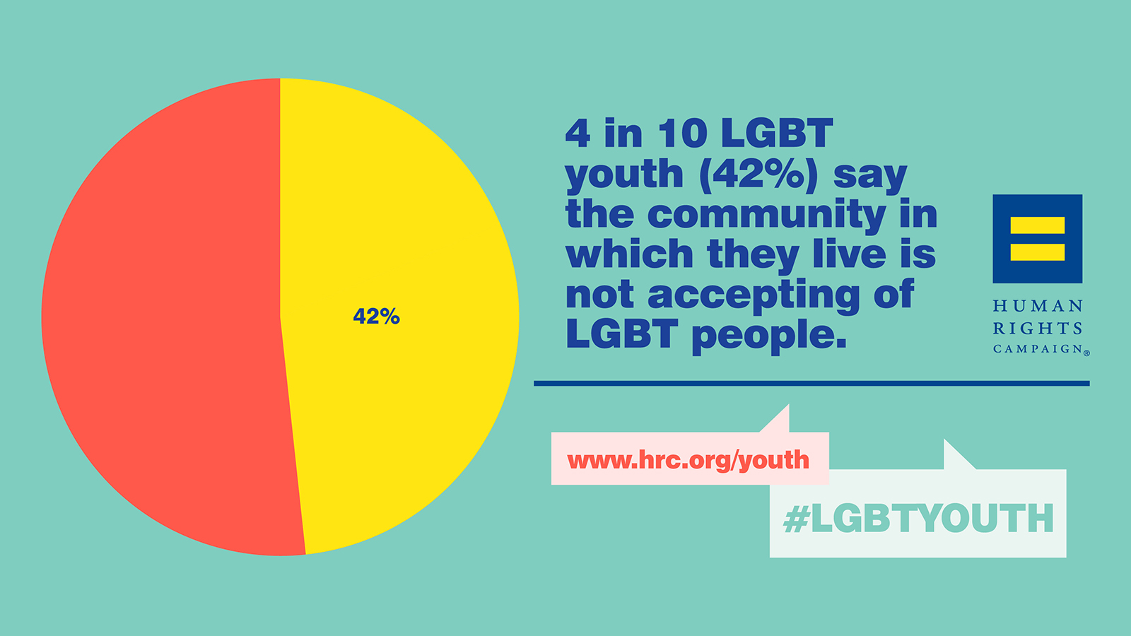 Source: Human Rights Campaign (hrc.org/youth)