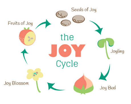 Joy Cycle from Joyful Roots.png