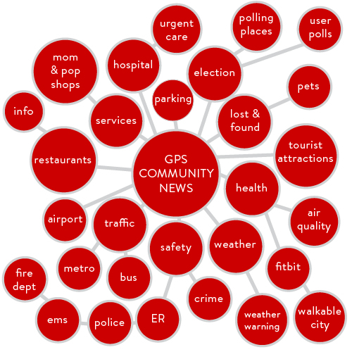 Mind Map  on GPS-based news