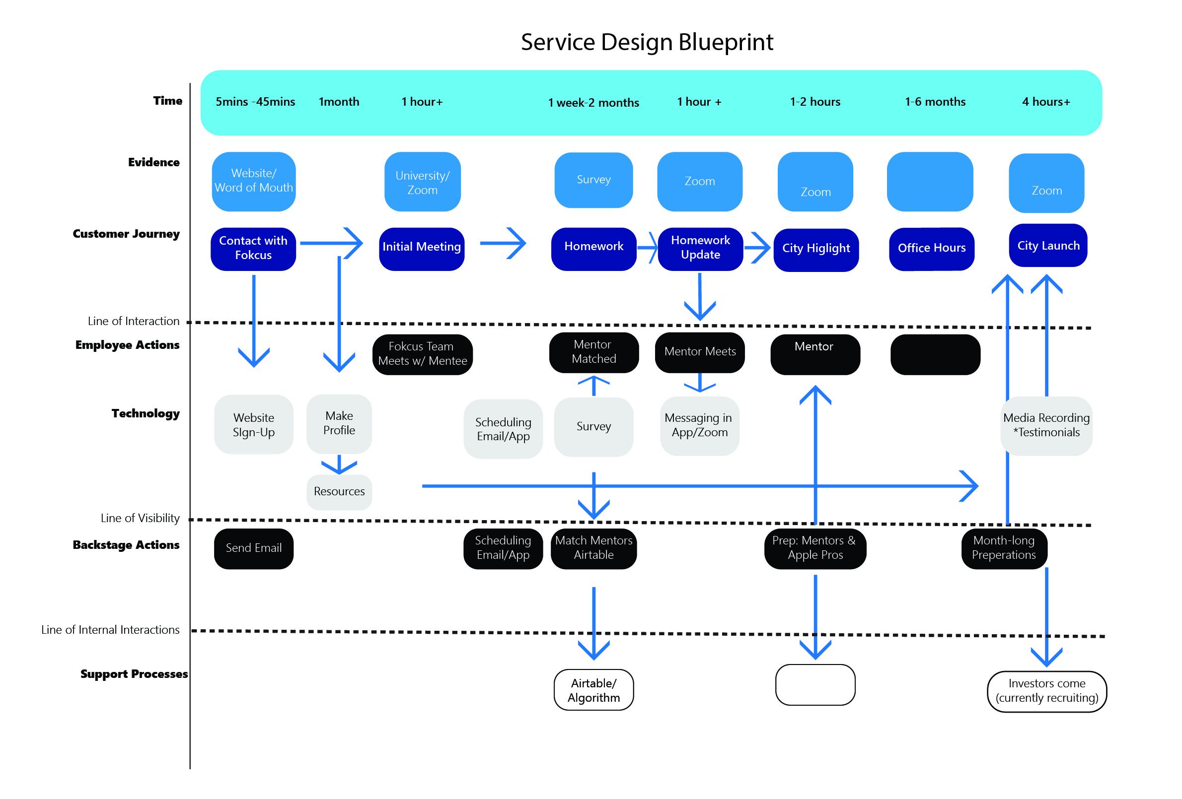 Service Design Blueprint -